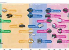 Póster cronológico de videoconsolas