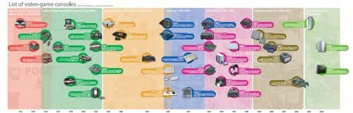 Poster cronológico de videoconsolas