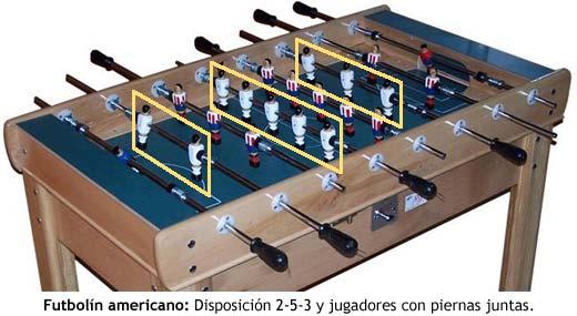 Futbolín americano: Disposición 2-5-3 y jugadores con piernas juntas.