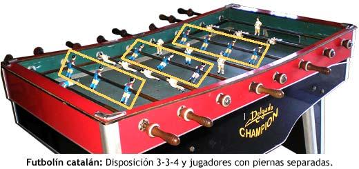 Futbolín catalán: Disposición 3-3-4 y jugadores con piernas separadas.