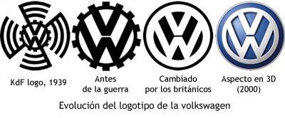 VW - Logos