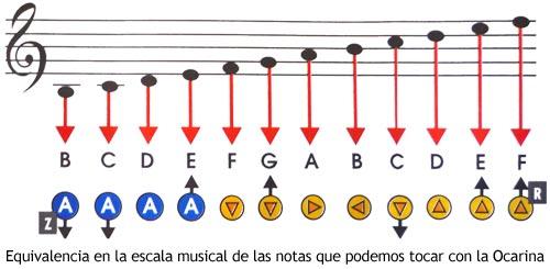Zelda Ocarina of Time - Notas musicales de la ocarina