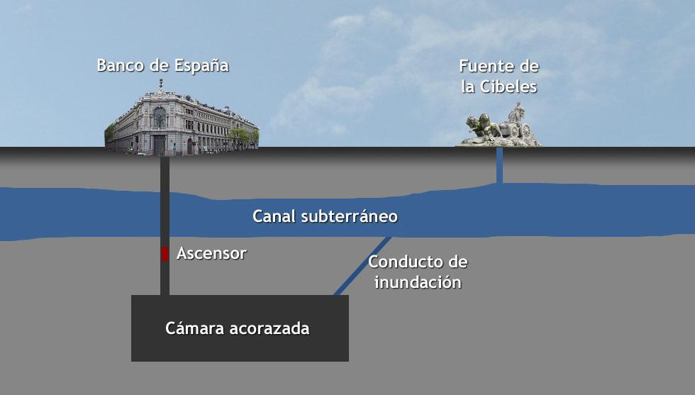 Madrid subterraneo - Sistema de inundación del Banco de España